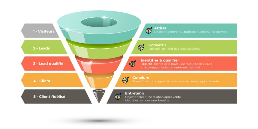 lead nurturing tunnel marketing